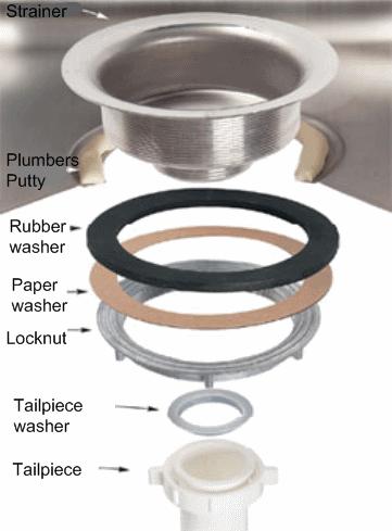 Replacing A Sink Strainer Problemplumbing Repair Service